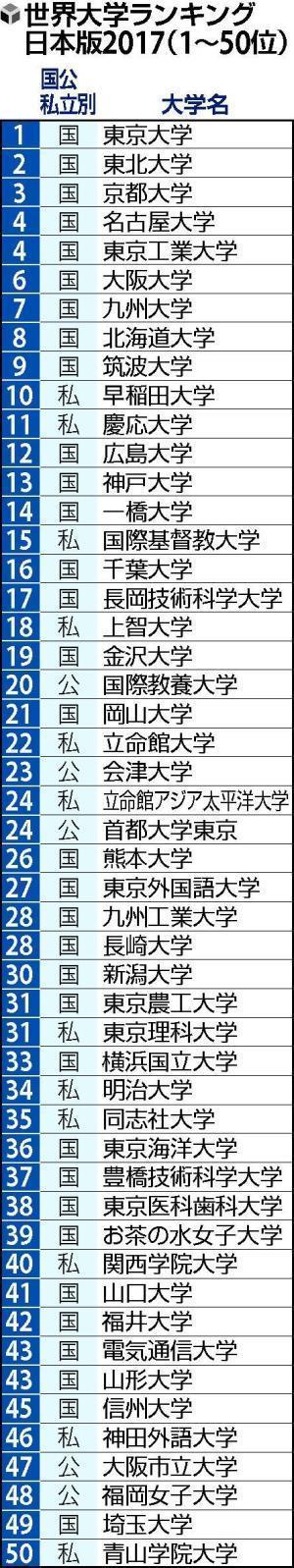 #亚洲果业#2017日本大学排名出炉 东京大学综合排名第一