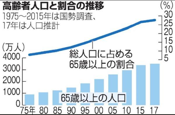 乌克兰人口比例_中老年人口比例
