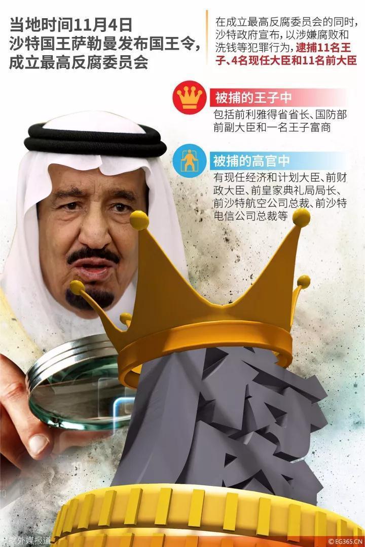 沙特逮捕了11名王子、38名现任和前任大臣