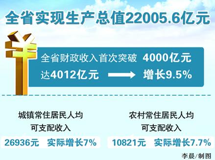 安徽省2015年gdp22005.6亿元