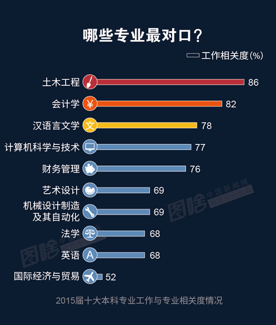 【图解】2016大学生就业报告:财务最好就业 计算机最高薪