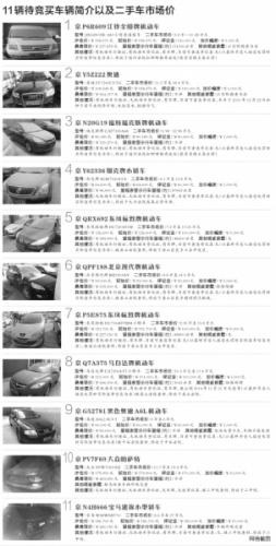北京法院将把11辆查扣京牌车设限价拍卖