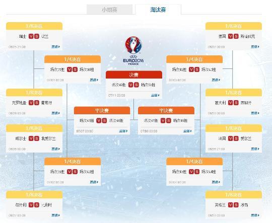 欧洲杯16强对阵名单出炉 匈葡战三大看点揭秘