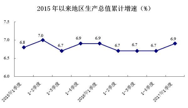 武治gdp_激动 武汉上半年GDP增长8.1 ,武汉人的收入也涨了