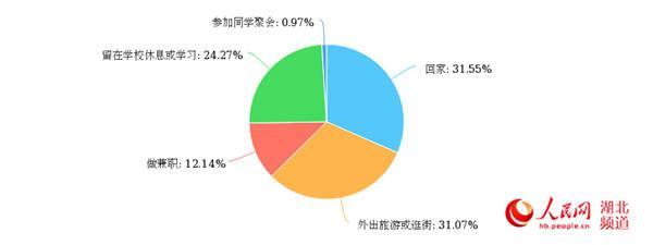 五一小长假去哪儿 调查显示武汉超三成大学生选