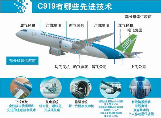 新华社记者 贾远琨(大巢制图)   资料来源:中国商用飞机有限责任公司   不久前,一带一路国际合作高峰论坛在北京落下帷幕,但围绕一带一路的经贸合作却不会因此降温。5月初,中国首次按照国际适航标准研制的C919大型客机成功首飞,不仅成为中国航空工业发展的重要里程碑,更使海内外各界对中国制造的新名片有了更多期待。业内人士表示,改革开放以来,中国航空业与经济共同实现了快速发展,但这种开放式发展长期以来都是引进来式为主。随着中国自主研发实力及制造水平的提升,中国航空业将为世界带来越来越多的优质航空产
