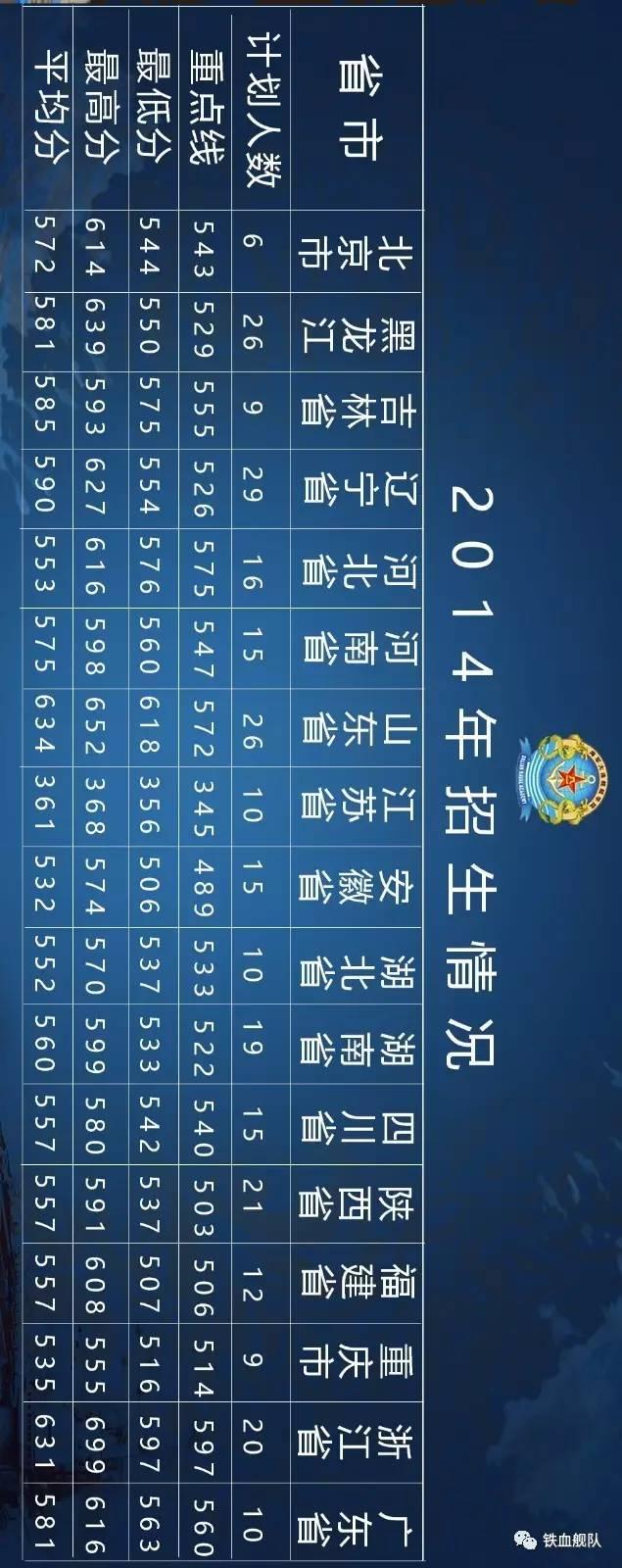海军大连舰艇学院2017年招生计划!