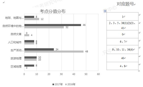2017北京高考文综地理试题评析(责编保举:数学视频jxfudao.com/xuesheng)