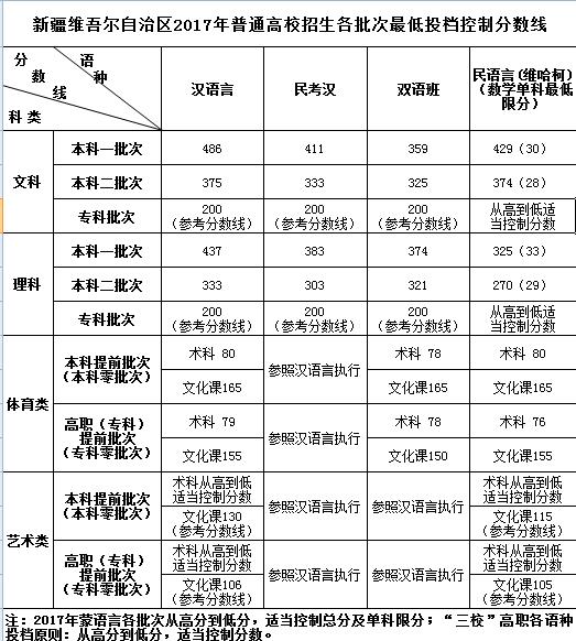 2017年新疆高考分数线公布