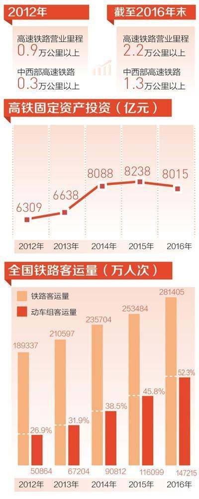 中国高速动车组每天开行4500多列 中西部高铁里程过半