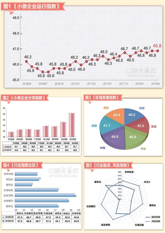 4月小微企业运行指数发布_企业扩张意愿上升