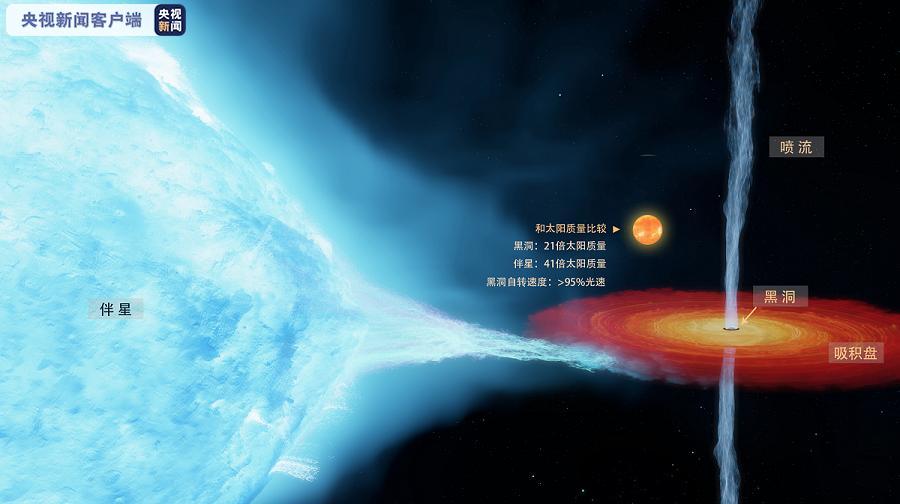 百事娱乐:科学家对首个恒星级黑洞作出更
