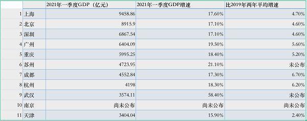 南京市gdp_2020年全国各省GDP排行出炉南京首次突围十强,苏州市退步2名