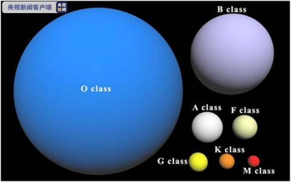 我国天文学家新发现135颗O型星