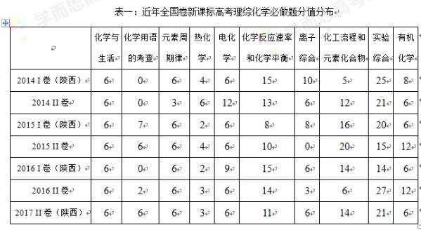 2017高考天下Ⅱ卷理综化学评析:凸显考纲,难度略升(责编保举:数学试题jxfudao.com/xuesheng)