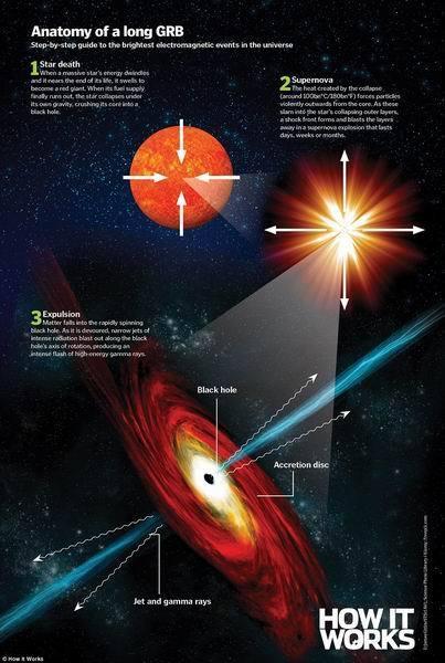 盘点人类面临的七大威胁:伽马射线暴是什么?