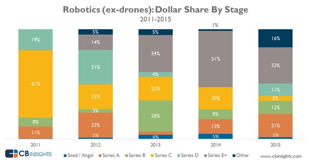 机器人领域大热:创新工场成该行业最活跃风投
