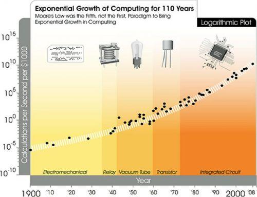 人工智能是技术革新还是引火烧身?