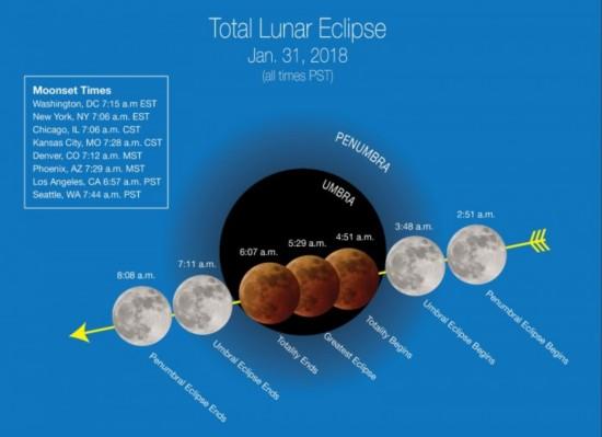 """线上赌博平台网址:NASA:本月底""""超级蓝色血月""""将出现在夜空中"""