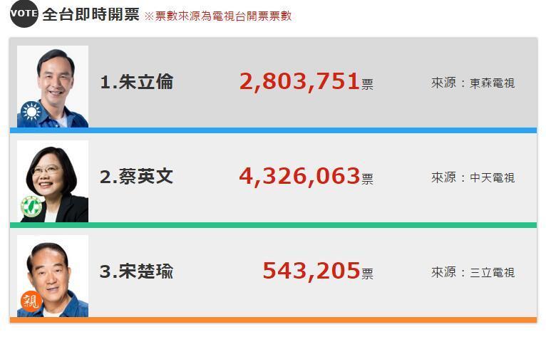 台湾地区领导人选举结果公布 蔡英文获胜