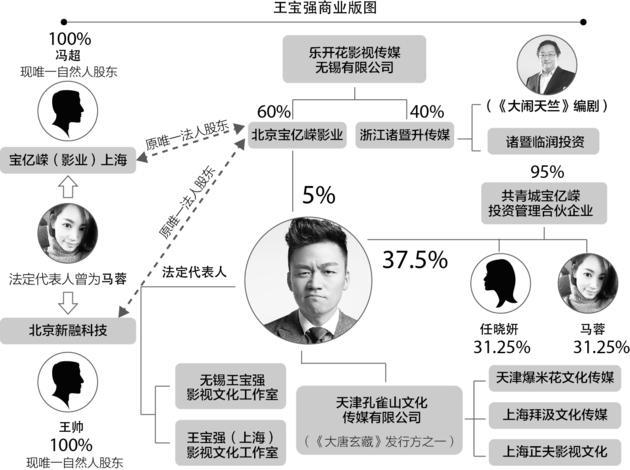 揭王宝强家底:以王宝强为核心五公司架构成型