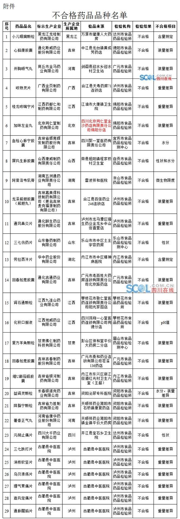 """四川曝光29批次药品不合格 北京同仁堂上""""黑榜"""""""