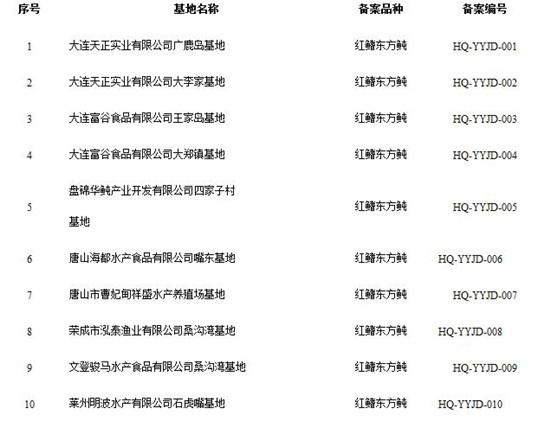 """河豚鱼养殖""""有限解禁""""半年后:商家非法出售活体河豚"""