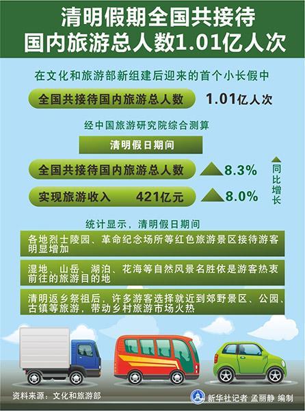 清明假期全国共接待国内旅游总人数1.01亿人次