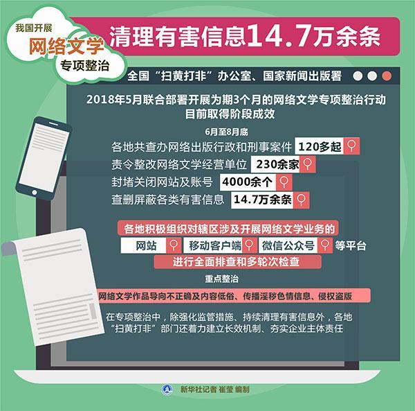 我国开展网络文学专项整治 清理有害信息14.7万余条