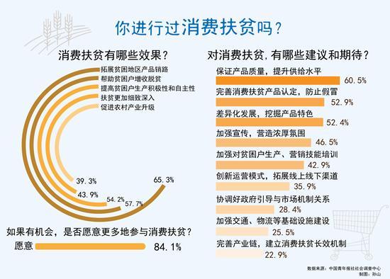 [消费]参与消费扶贫 超七成受访者最看重产品质量