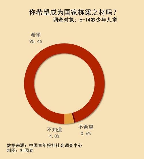 95.4%受访少年儿童希望成为国家栋梁之材