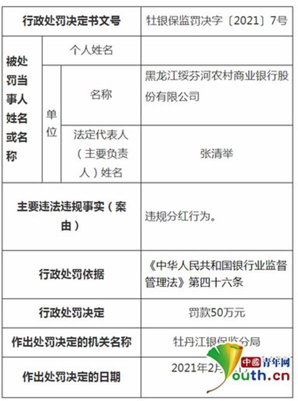 黑龙江三家农村金融机构多人因违规分红被罚170万