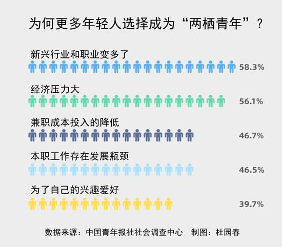 """是什么吸引年轻人""""两栖""""?58.3%受访青年感到是新兴职业变多了"""
