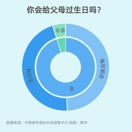 """9.4%受访青年每年都会给父母过生日"""""""