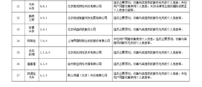 违法违规收集使用个人信息 今日头条等129款App被通报