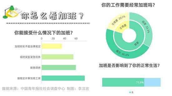 在有加班经历的受访者中,71.9%感觉加班影响到了正常生活 若按规定计算加班工资 75.2%受访者能接受加班