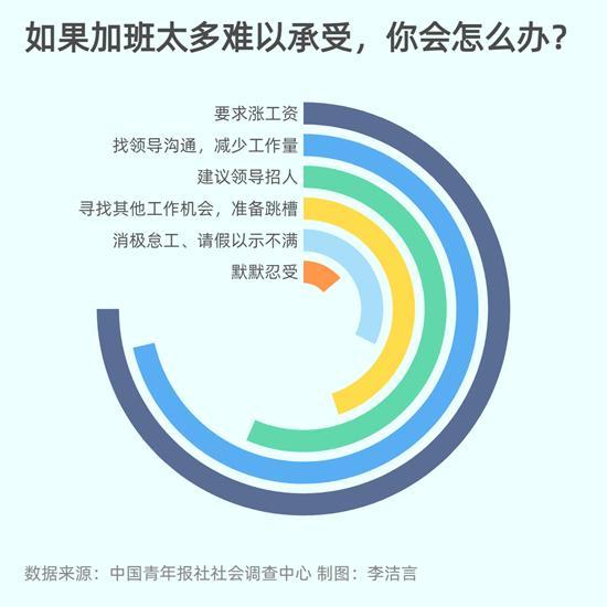 面对过度加班 超半数受访者会要求涨工资或减少工作量 78.5%受访者知晓劳动法中关于加班时长的规定