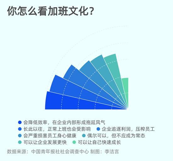 近半数受访者认为加班文化会降低企业效率