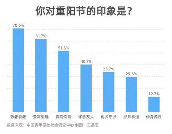 72.2%受访者会把重阳节当作敬老爱老契机 今年重阳节 76.7%受访者表示会和父母一起过