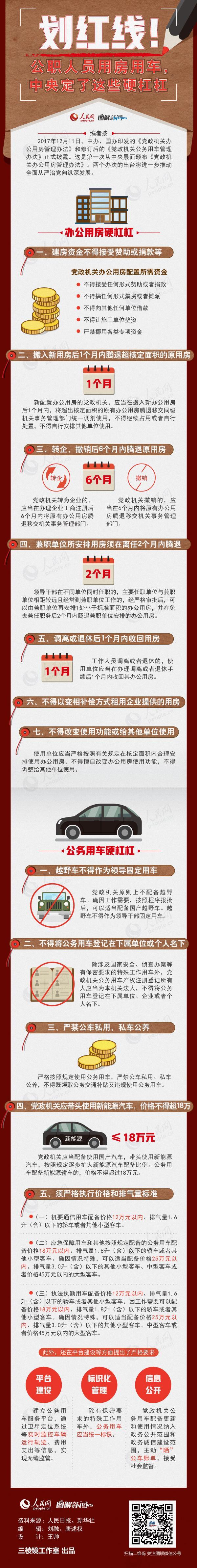 金沙国际娱乐平台:划红线!公职人员用房用车,中央定了这些硬杠杠