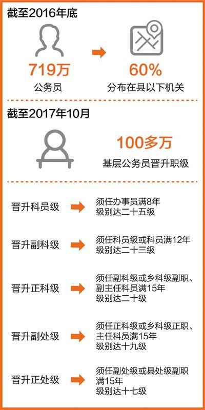 <a href=http://www.ux365.com/news/guoji/2016-02-23/4990.html target=_blank class=infotextkey>数据</a>来源:人社部   制图:郭 祥