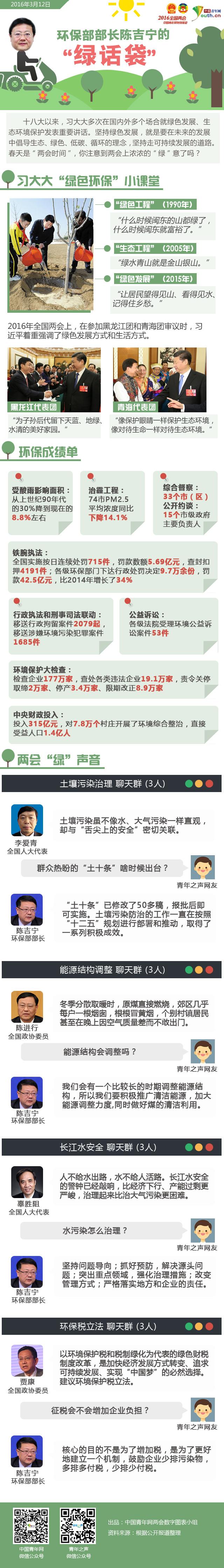 """环保部部长陈吉宁的""""绿话袋"""""""