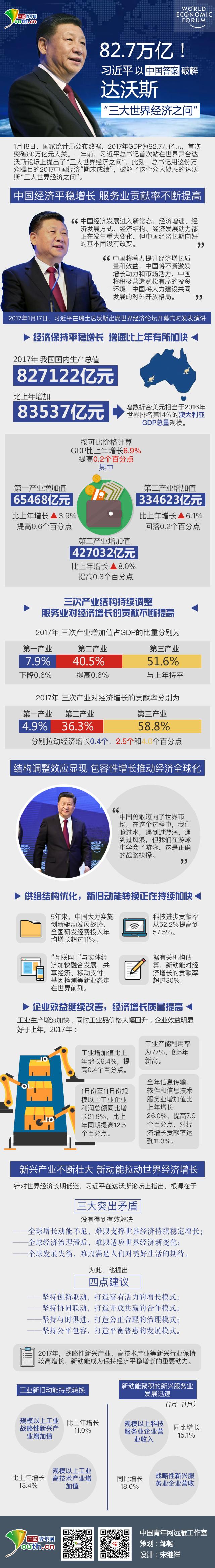 """82.7万亿!习近平以中国答案破解达沃斯""""三大世界经济之问"""""""