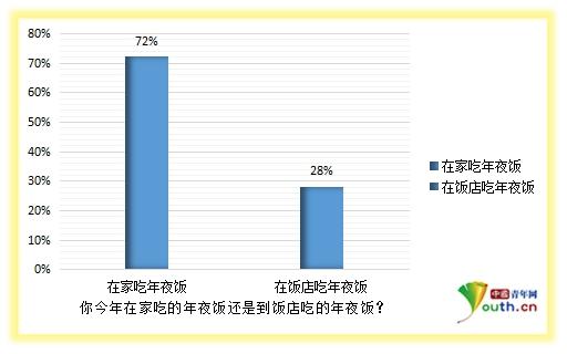 投票结果统计图.中国青年网记者 王亚茹制图-习大大一句话 让春节