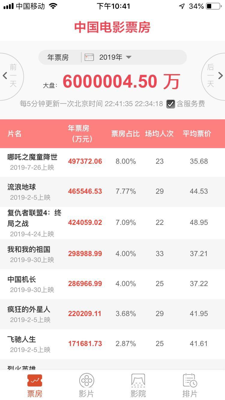 2019大陆电影排行榜_速度与激情7 创零点票房纪录 盘点赛车题材影片