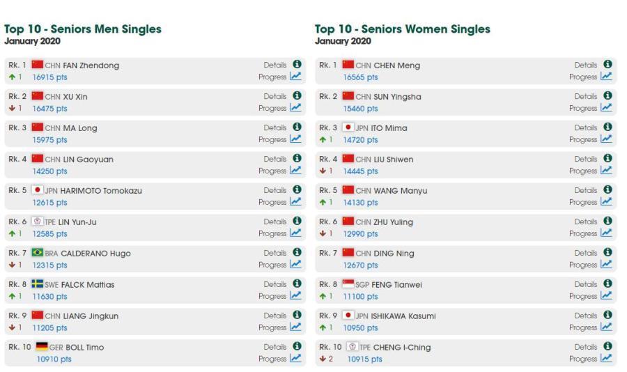國際乒聯最新排名 樊振東重返世界第一